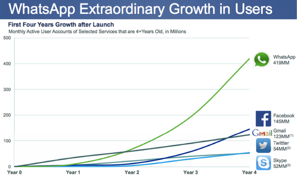 Whatsapp Growth Chart