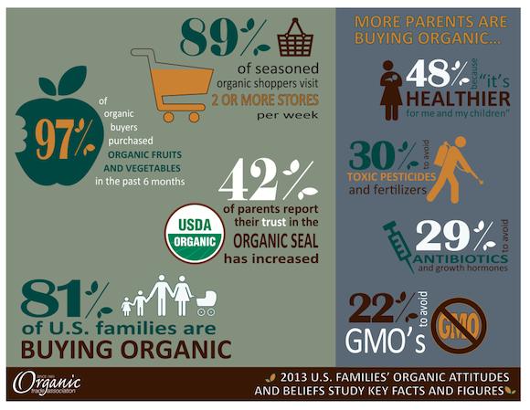 Organic Fam