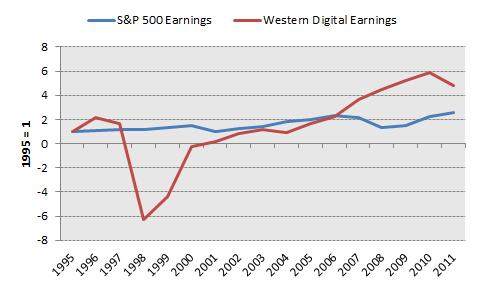 Wdc Earnings