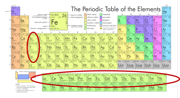 A stark reality behind this seasons house of cards plot will possibly the last time you looked at a periodic table of the elements was in high school chemistry rare earth elements are circled in this chart urtaz Image collections