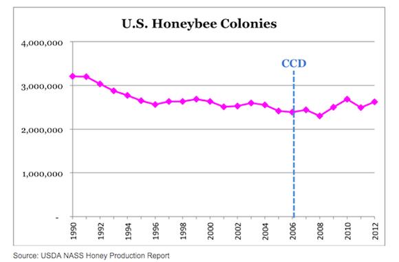 Rysunek 1. Liczba kolonii pszczelich w USA. Dane Departamentu Rolnictwa (USDA).