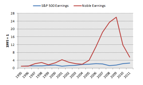 Ne Earnings