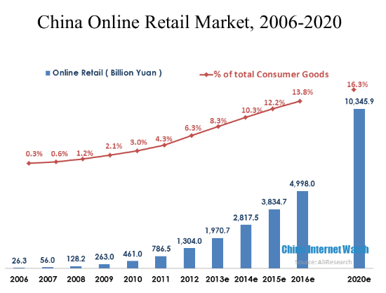 China Online Retail Market