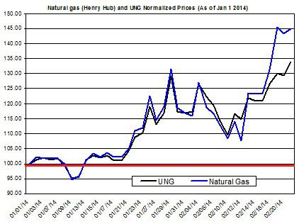 Natural Gas Feb