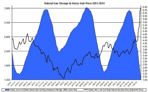 Natural Gas Prices Feb