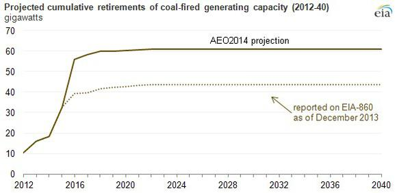 Coal Projections