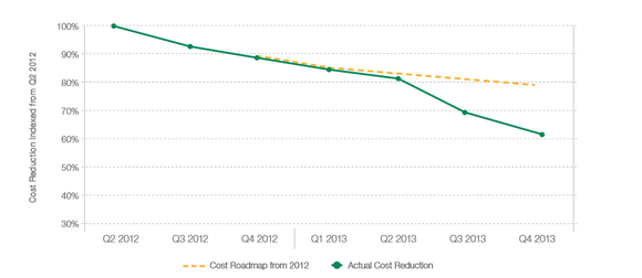 Solarcity Cost Reduction