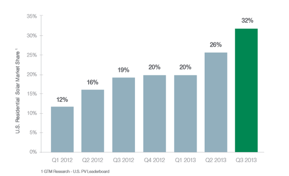 Solarcity Us Residential Market Share