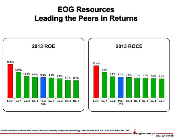 Eog Resources Against Peers