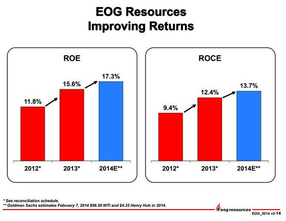 Eog Resources Improving Returns