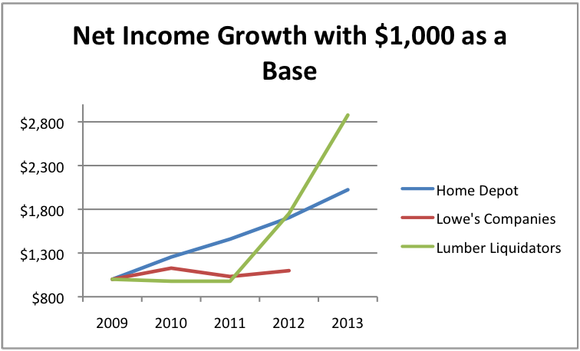 Net Income Of Hd And Others