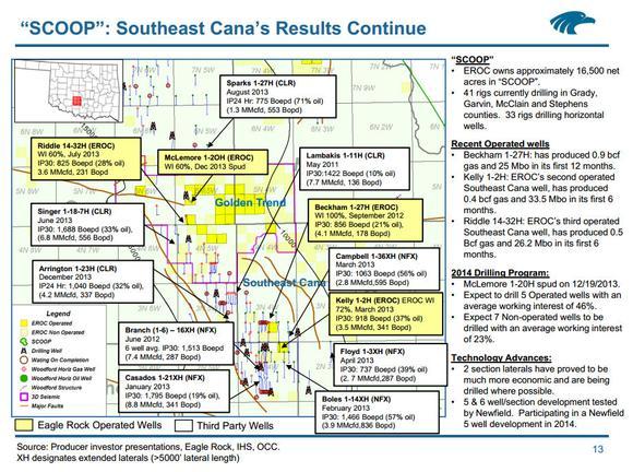 Eagle Rock Energy Partners Newfield Exploration Scoop