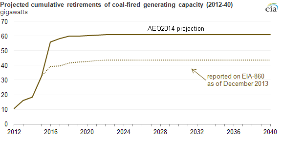Coal Plant Retirement
