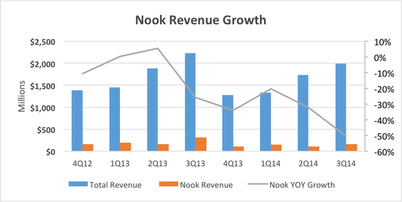 Nook Revenue Growth