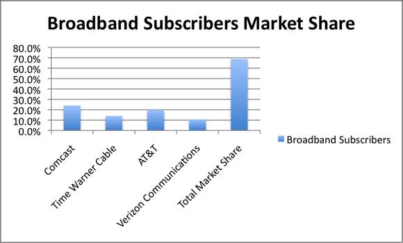 Broadband Market Share