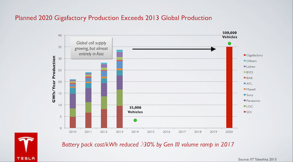 Tesla battery life miles
