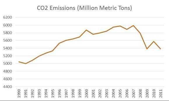 Natl Emissions