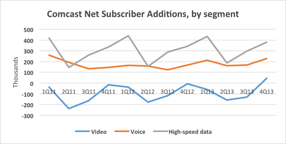 Comcast Net Subscriber Additions
