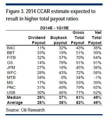 Ccar Effect On Total Payout Ratios