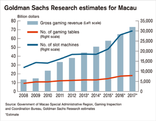 Goldman Research Of Macau Growth