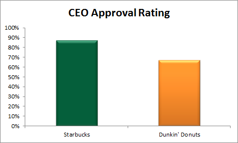 Ceo Approval Rating Revised