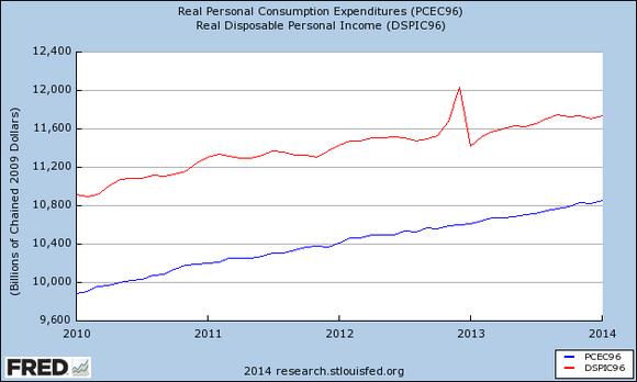 Fredgraph Income Expenses