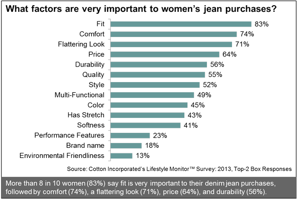 What Factors Are Very Important To Womens Jean Purchases