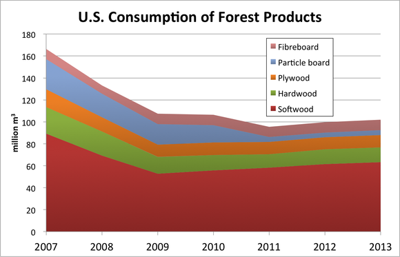 Forestconsumption