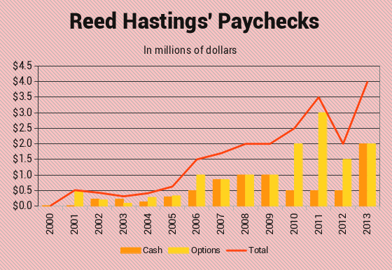 Hastings Pay History