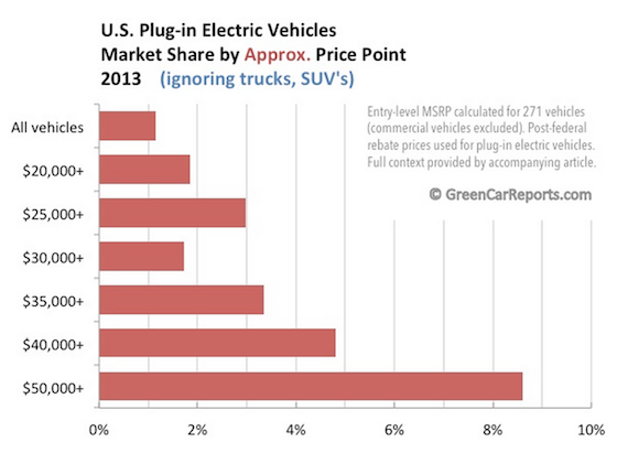 Plug In Market Share