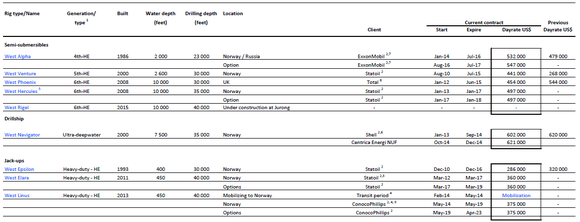 North Atlantic Drilling Fleet Status Report