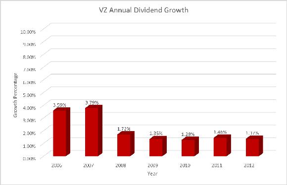 Vz Dividend Numbers