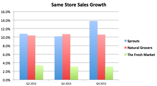 Sss Growth