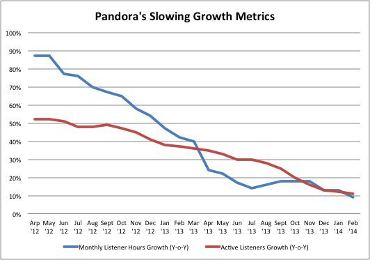 Pandora User Stats Thru Feb