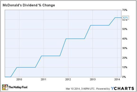 Mcd Dividend Change
