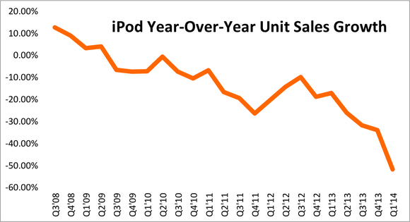 Ipod Yoy Sales