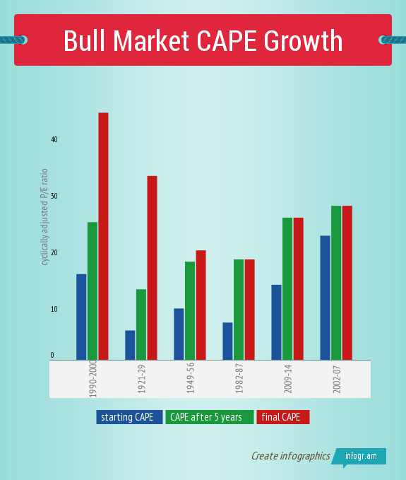 Bullmarketcapegrowth
