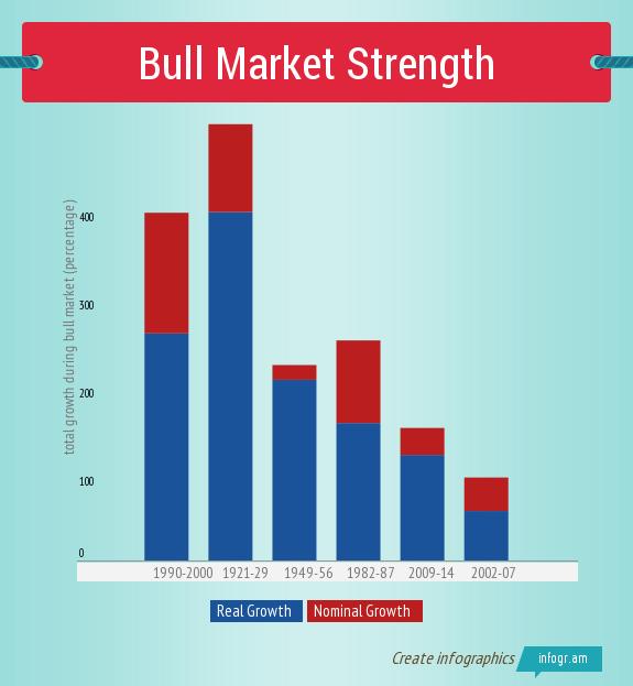 Bullmarketstrength