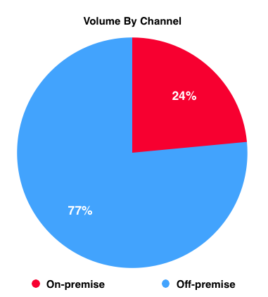 Volume By Channel