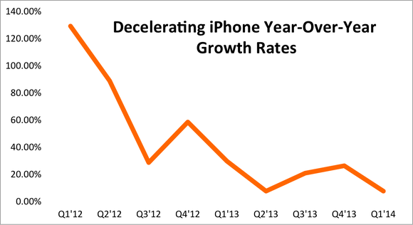 Aapl Iphone Yoy Growth