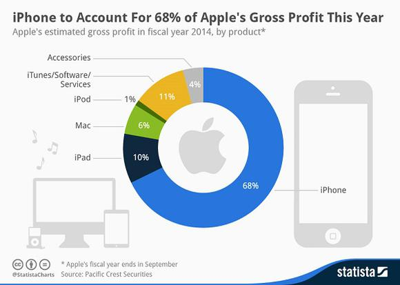 Are strong iphone sales actually a weakness for apple aapl