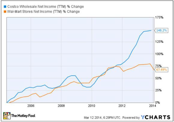 Cost Vs Wmt Net Income