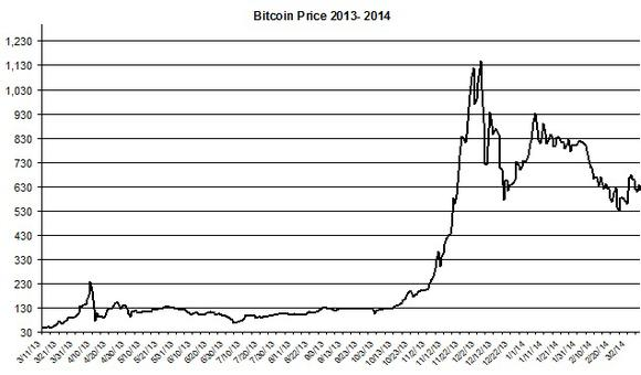 Bitcoin March