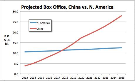 Projected B O China Vs N Am Thru