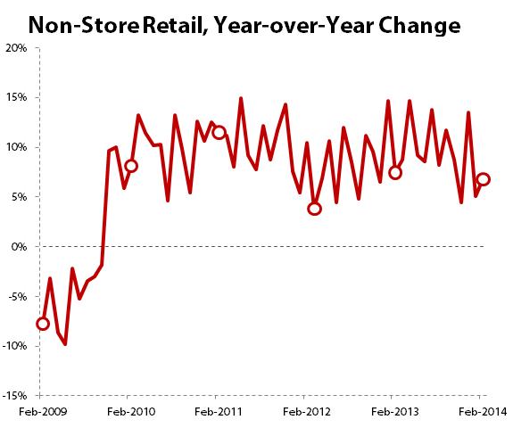 Retailnonstorefeb