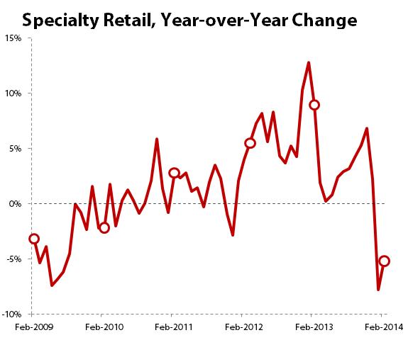 Retailspecialtyfeb