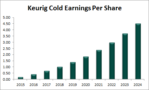Keurig Cold Eps