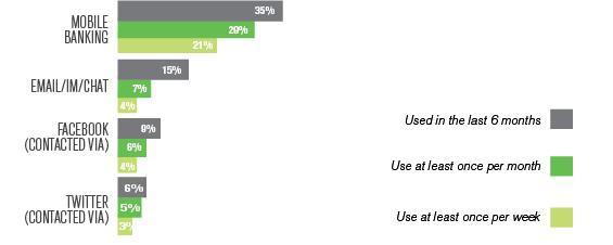 Gallup Customer Using Social Media