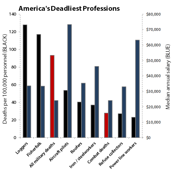 Dying for a Paycheck: These Jobs Are More Dangerous Than Military ...