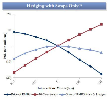 Hedging With Swaps Two Harbors Webinar